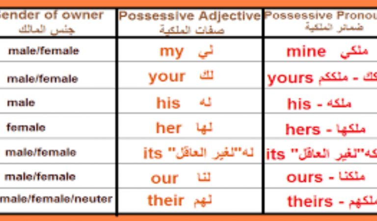 الضمائر الانجليزية واستخداماتها و معانيها في الانجليزية
