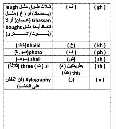 الحروف المركبة في اللغة الانجليزية