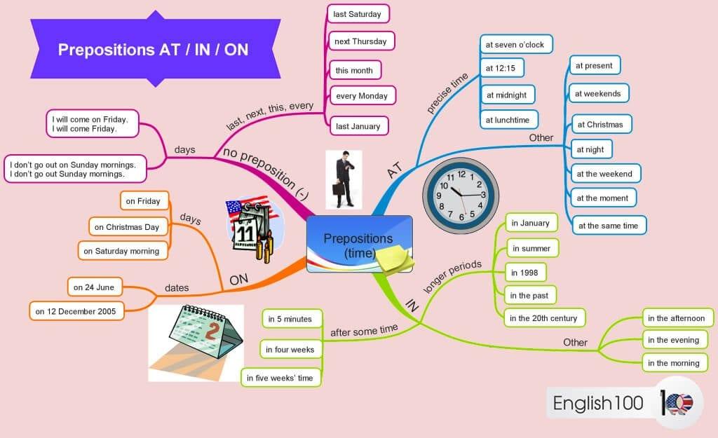 شكل خريطة ذهنية عن حروف الجر الانجليزية