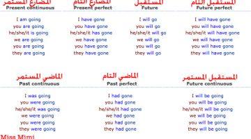 شرح المقارنة والتفضيل في الانجليزية وطرق صياغتها بالتفصيل