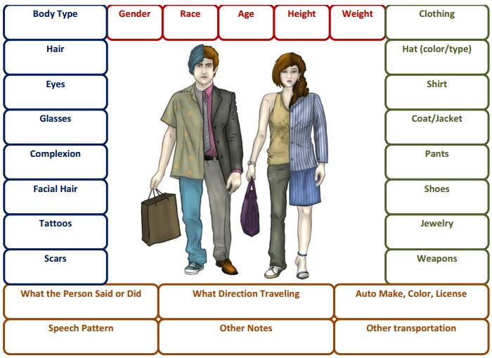 وصف الشكل الخارجي في اللغة الانجليزية