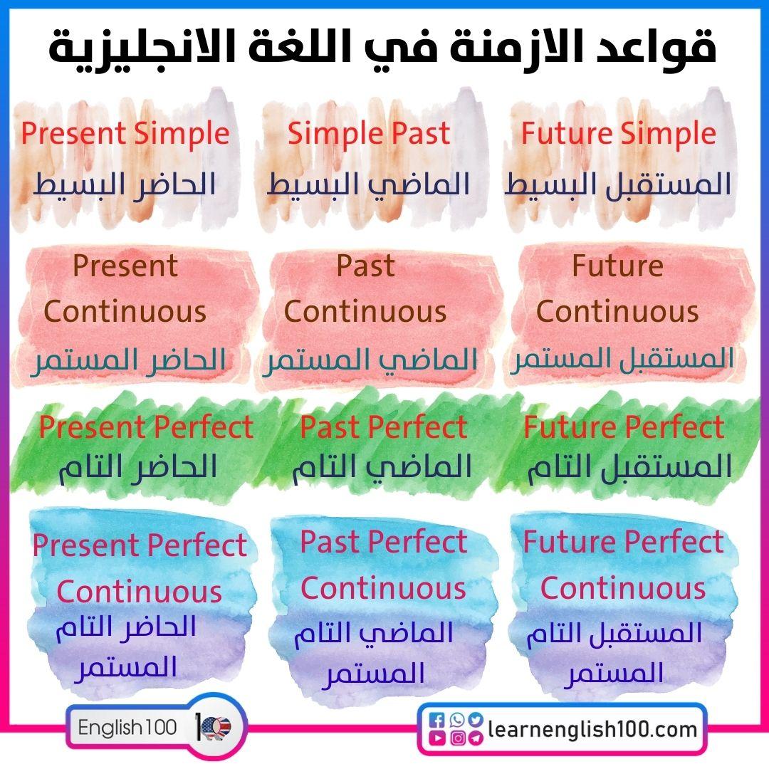 قواعد الازمنة في اللغة الانجليزية pdf English Tenses Rule PDF with examples