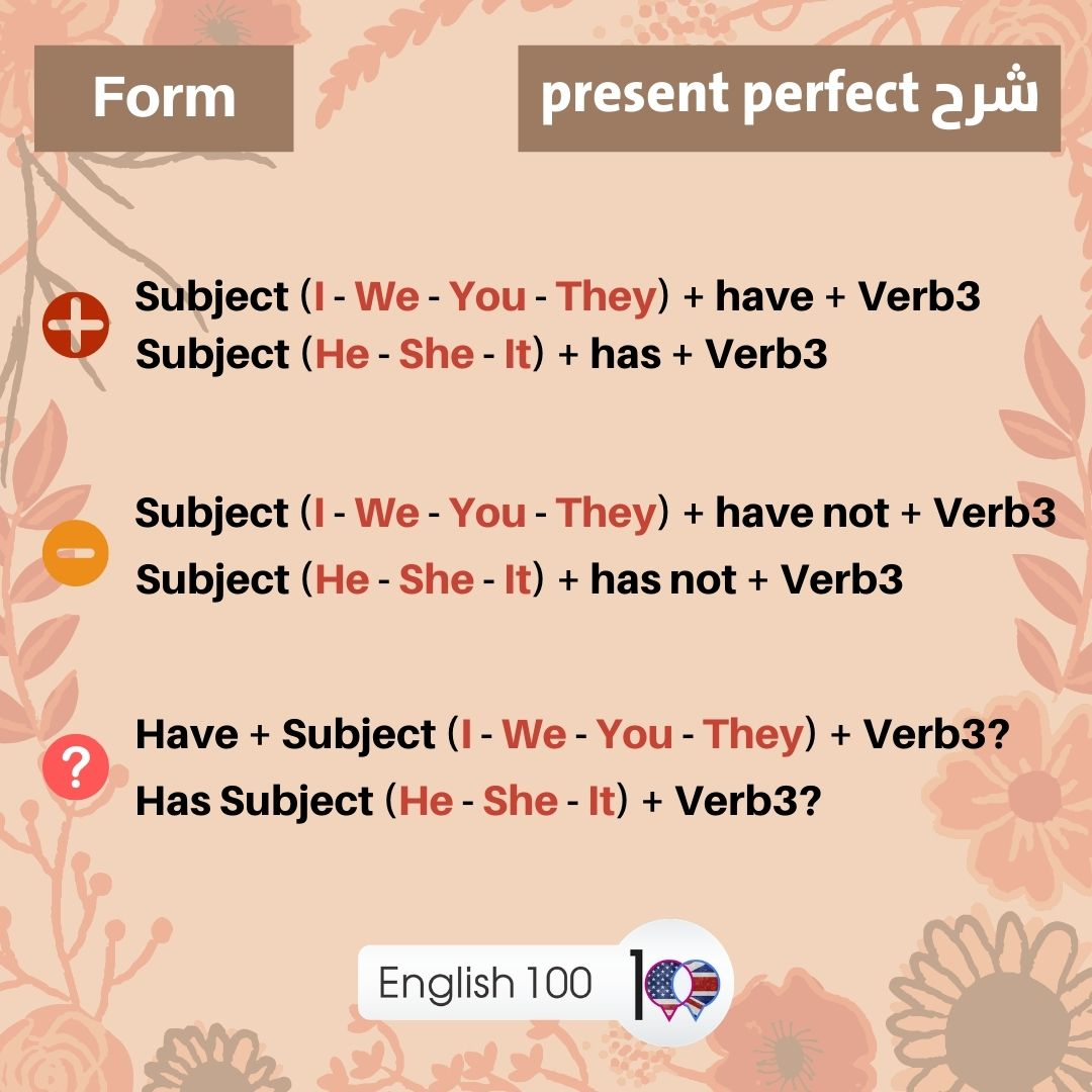 Present Perfect Explanation