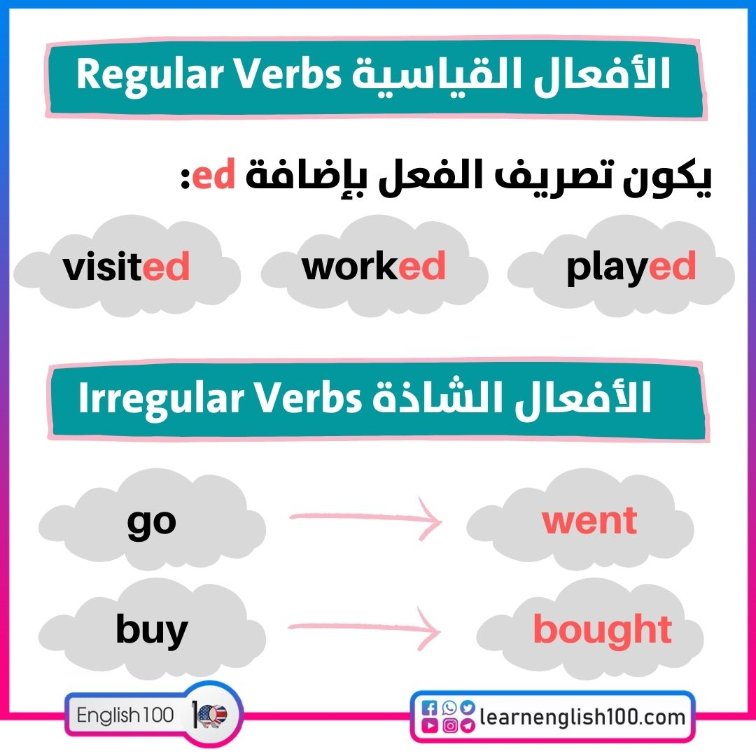 The Meaning of Past Participle