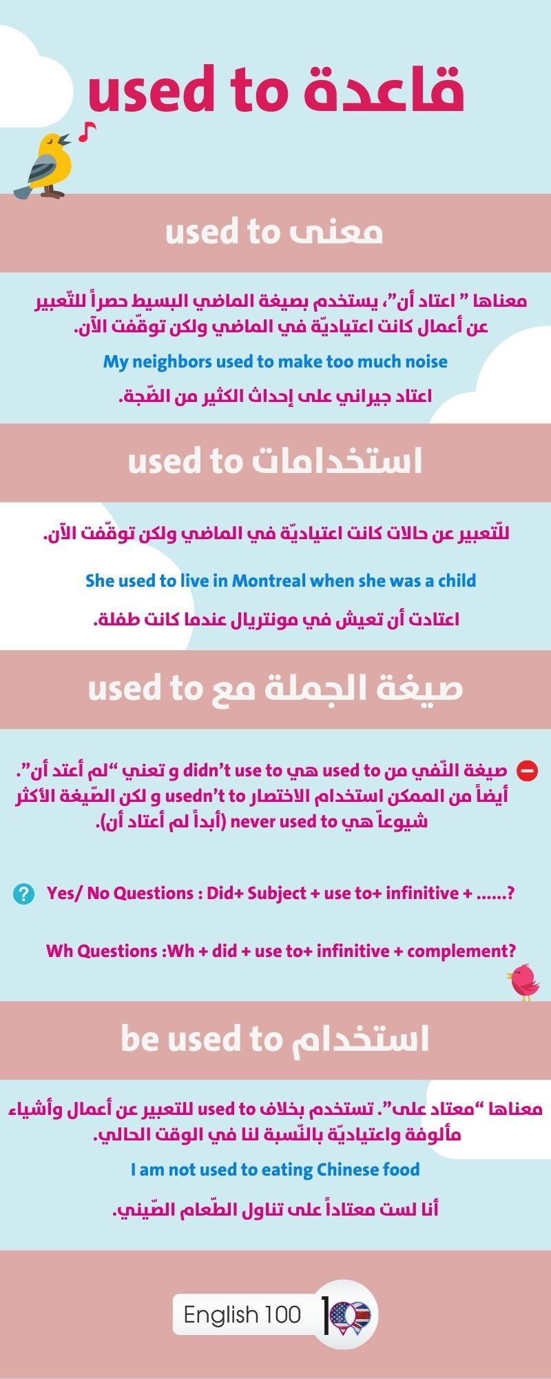 قاعدة used to The rule of Used to
