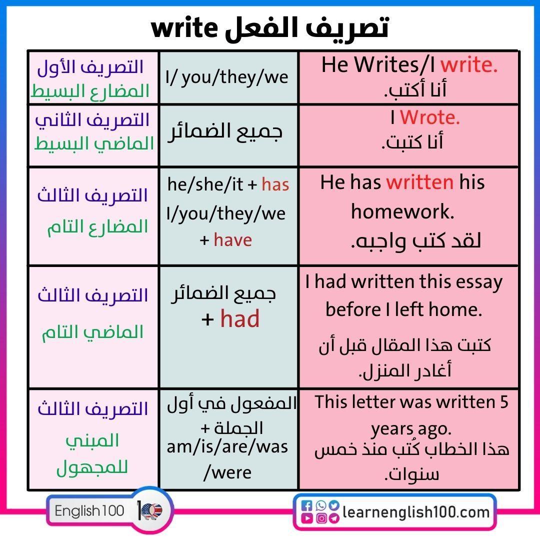 تصريف الفعل write Conjugation-of-the-verb-write