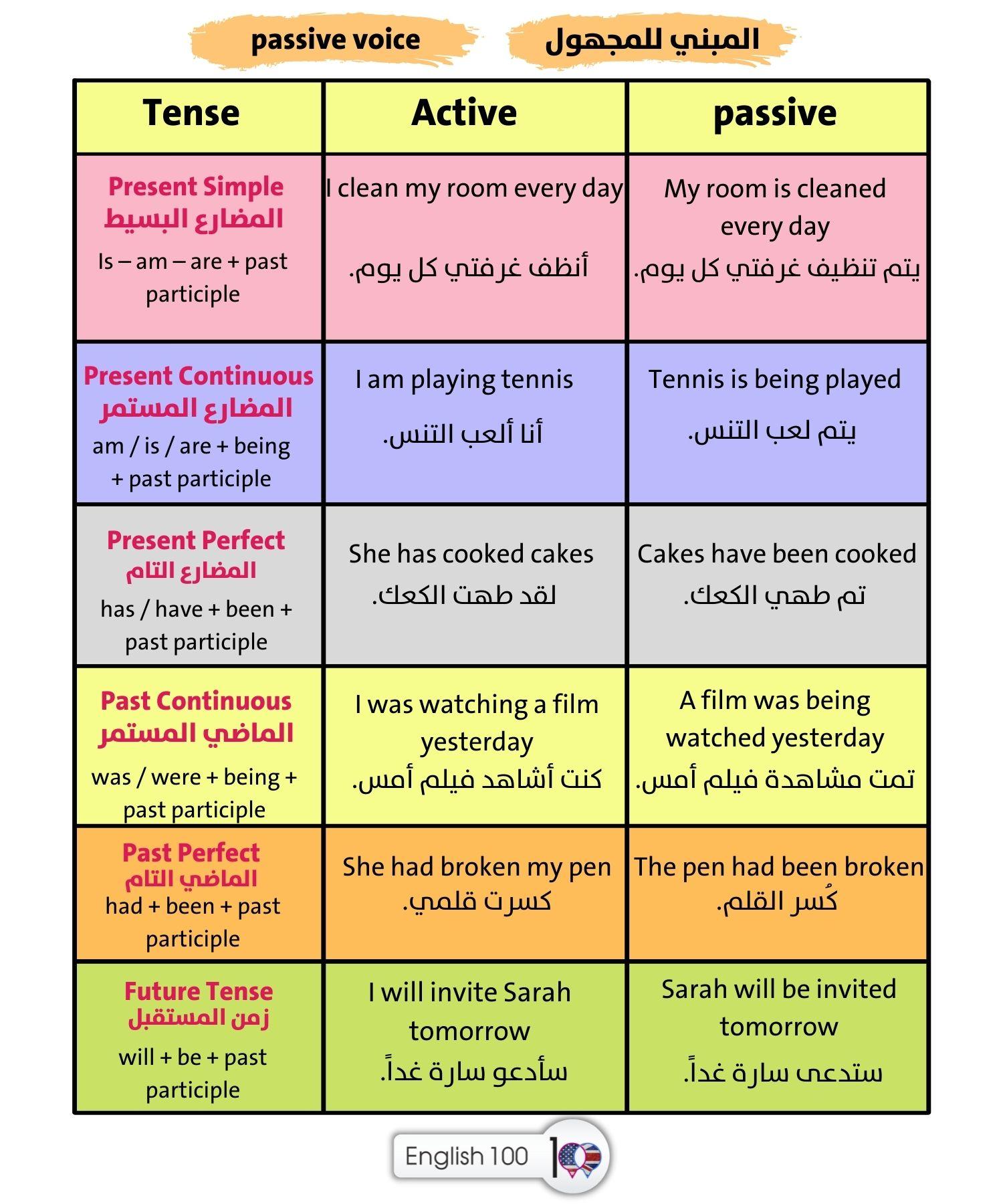 passive voice شرح Explanation of Passive Voice