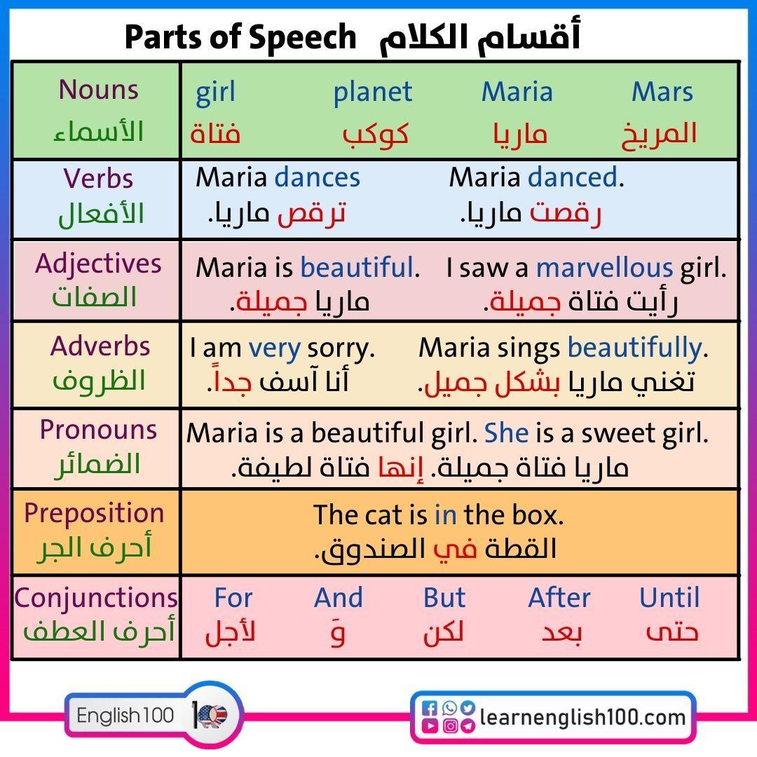 ملخص قواعد اللغة الانجليزية pdf English Grammar Abstract pdf