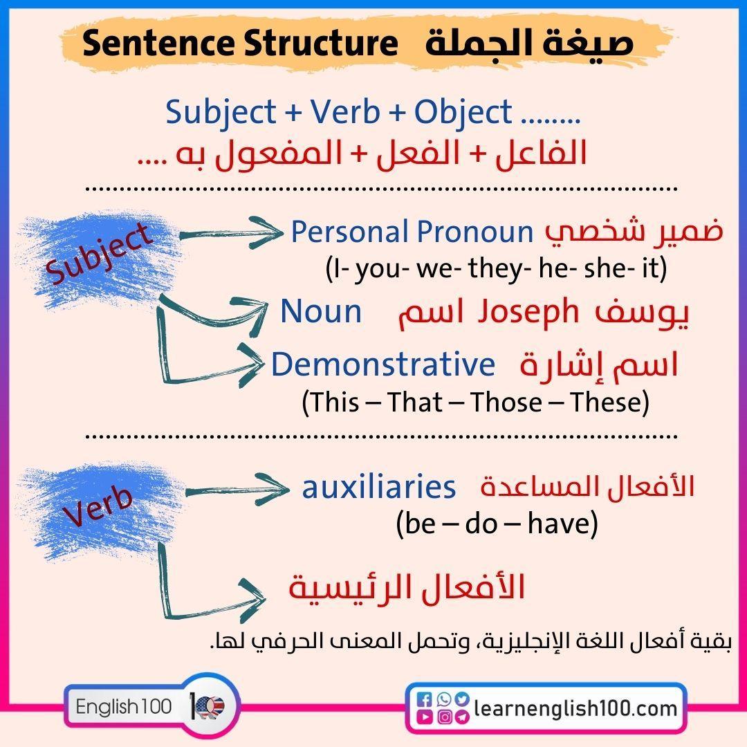 تعليم قواعد اللغة الانجليزية English Grammar Teaching