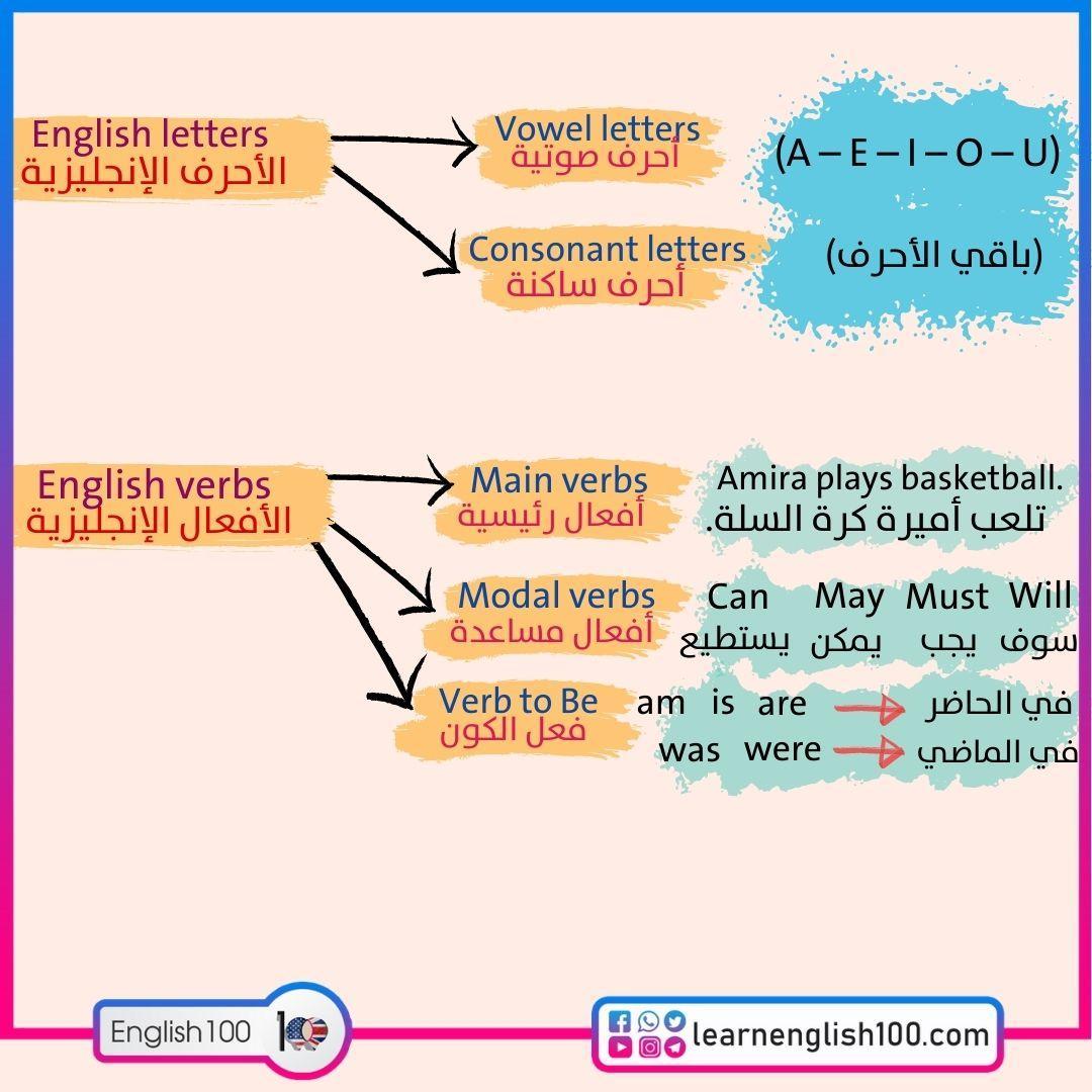 قواعد انجليزي (English grammar)