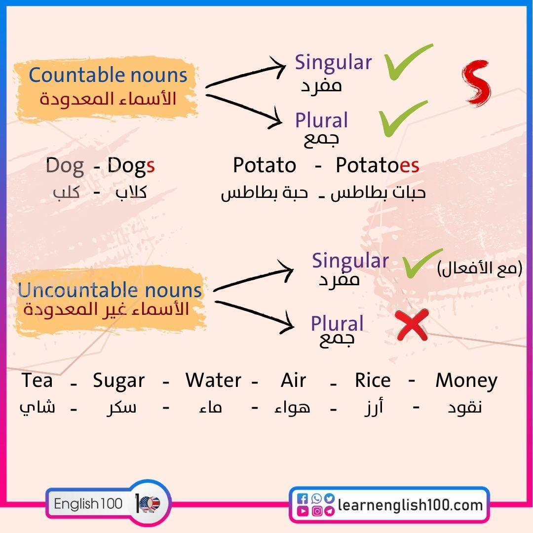 شرح countable and uncountable nouns Explanation about Countable and Uncountable Nouns