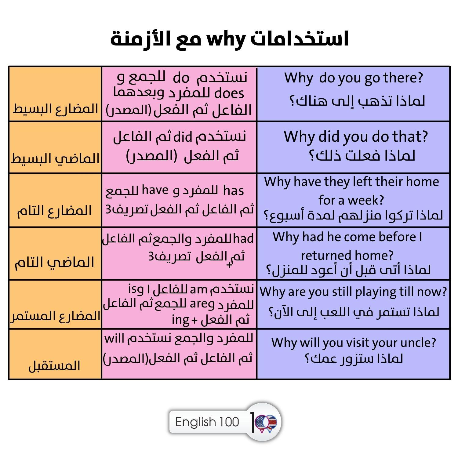 معنى why The meaning of why