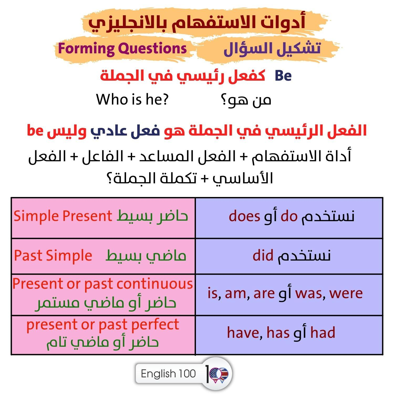 شرح wh questions Wh Questions Rule