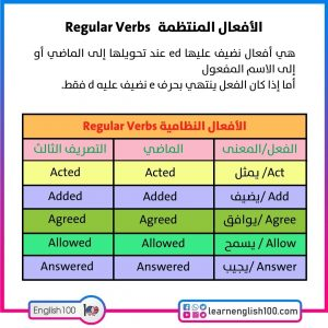 الافعال المنتظمة في اللغة الانجليزية pdf Regular Verbs in English pdf