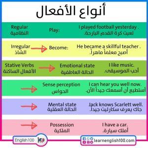 افعال بالانجليزي Verbs (in) English