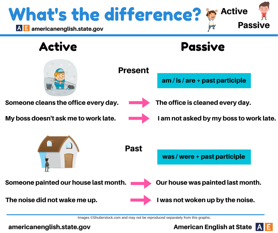 exercise on active and passive voice In this passive voice exercise video, simply change each active sentence into a passive sentence learn about the passive voice:.